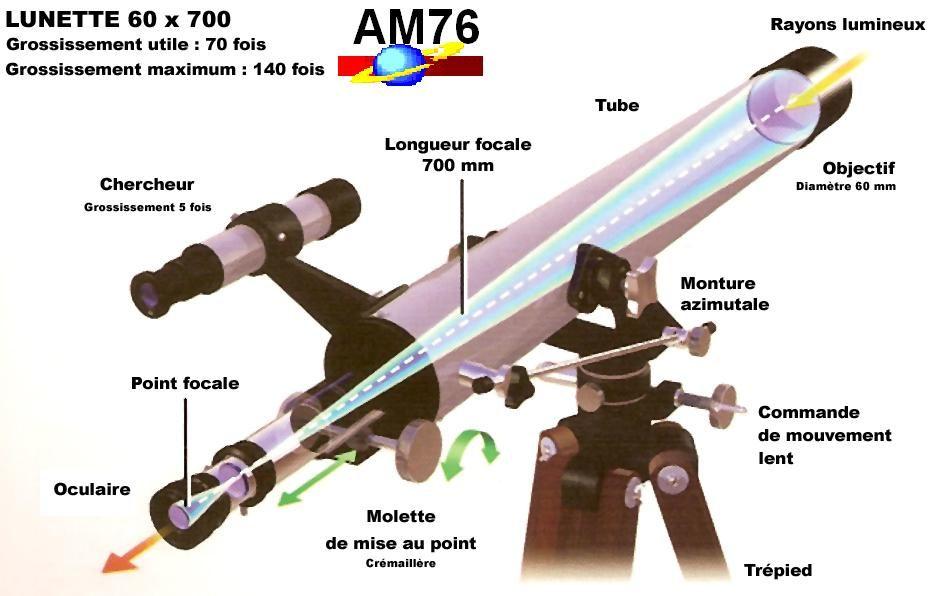 07b276bf6d Les lunettes astronomiques